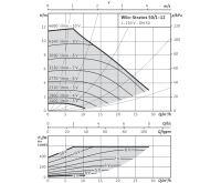 WILO Stratos 50/1-12 oběhové čerpadlo pro topení