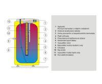 Dražice OKCE 200 S Ohřívač vody elektrický stacionární - Bez topného tělesa