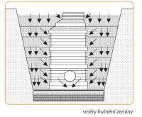 Betonový roznašecí prstenec k poklopu DN 300