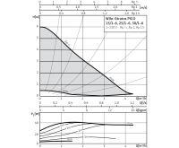 WILO Stratos PICO 30/1-6 oběhové čerpadlo pro topení