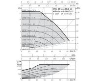 WILO Stratos 80/1-12 oběhové čerpadlo pro topení