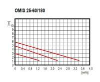 EASY-OMIS UPS 25-60 180mm oběhové čerpadlo pro SOLAR