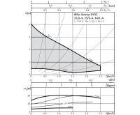 WILO Stratos PICO 25/1-4 - 130 mm oběhové čerpadlo pro topení