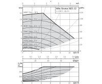 WILO Stratos 30/1-12 oběhové čerpadlo pro topení