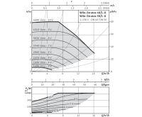 WILO Stratos 40/1-8 oběhové čerpadlo pro topení