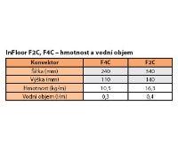BOKI InFloor Podlahový konvektor F2C 110/240-1000mm - pozink S ventilátorem