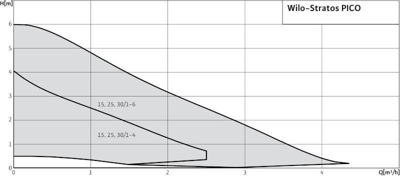 wilo stratos pico 25 1 6 130mm ob hov erpadlo pro topen topenilevne cz. Black Bedroom Furniture Sets. Home Design Ideas