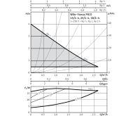 WILO Yonos PICO 25/1-4 - 130mm oběhové čerpadlo pro topení