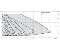 WILO Stratos 25/1-8 oběhové čerpadlo pro topení