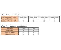 BOKI InFloor Podlahový konvektor F1P  90/180-3500mm - pozink S ventilátorem