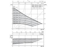 WILO Stratos 30/1-4 oběhové čerpadlo pro topení