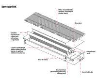 BOKI InFloor Podlahový konvektor FMK 110/340-3500mm - pozink Bez ventilátoru