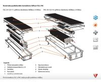 BOKI InFloor Podlahový konvektor F2C 110/240-1400mm - pozink S ventilátorem
