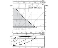 WILO Yonos PICO 25/1-6 oběhové čerpadlo pro topení