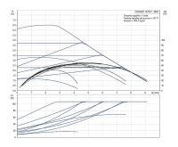 Grundfos MAGNA1 32- 60 F 220 1x230V PN6/10 Čerpadlo pro topení